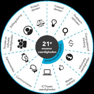 21st century skills schema